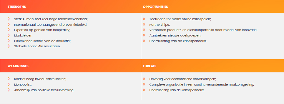 SWOT-analyse Holland Casino